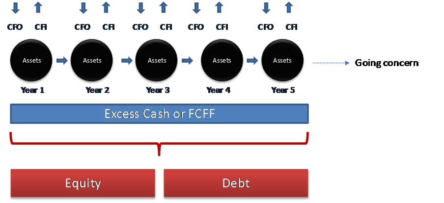 Free Cash Flow to Firm - Excess-Cash