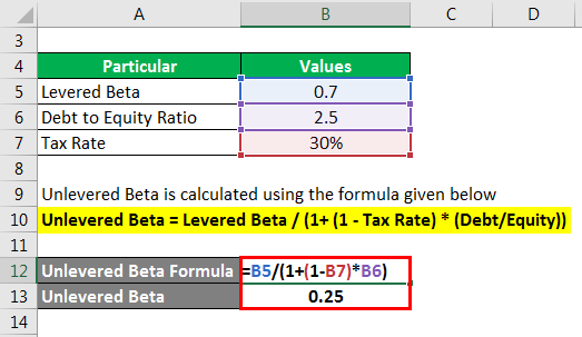 Unlevered Beta - 2