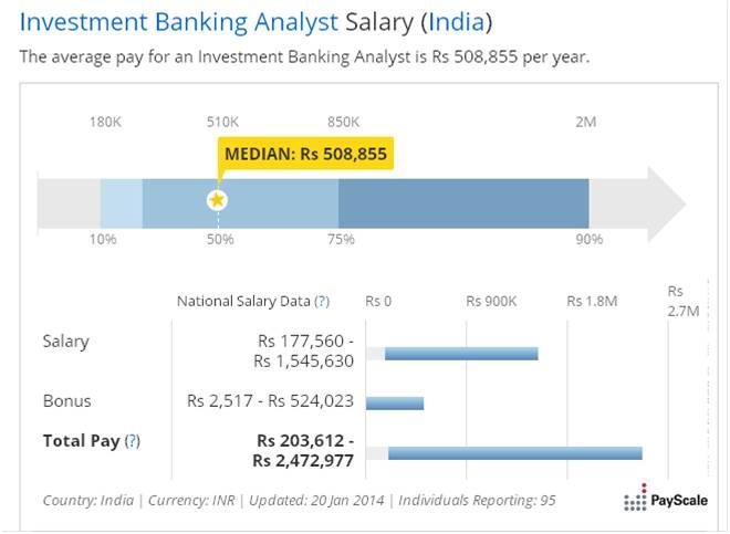 Invesmtent-Banking-Salaries