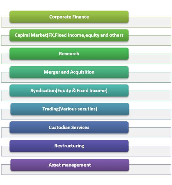 Investment-Banking-Services