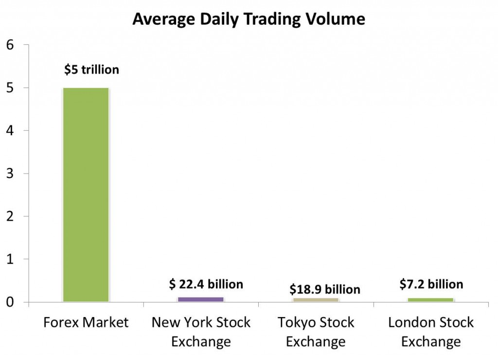 Average-Daily-Trading-Volume-forex-trading-1024x732