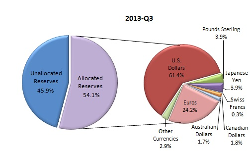 Currency-Composition-of-Official-Foreign-Exchange-Reserves-COFER