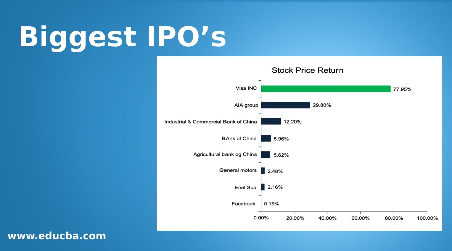 Biggest IPO