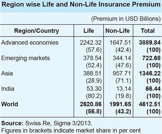 region-wise-premium1