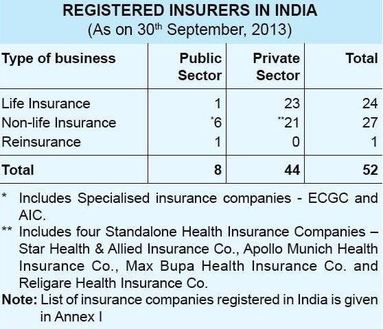 Insurance Sector In India Important To Know About Insurance Sector