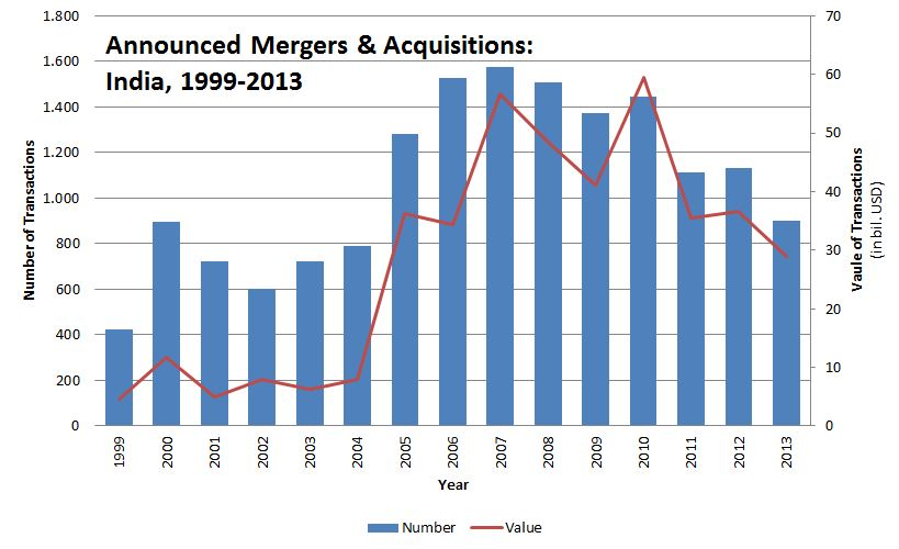 figure_announced-mergers-acquisitions-india