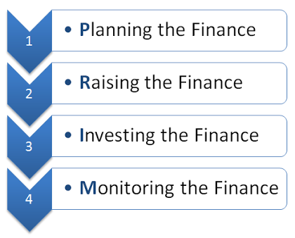 What-is-Corporate-Finance-Meaning