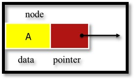 Data Structure - Single node of Linked List