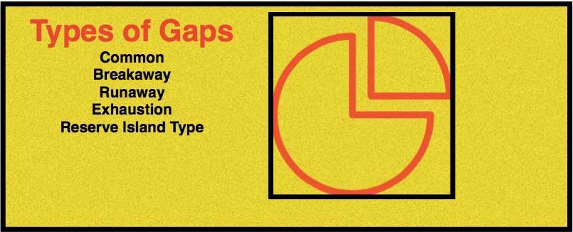 types of gaps