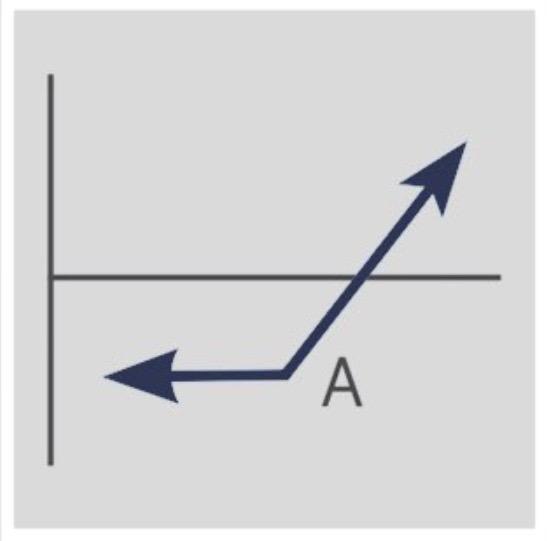 Strategies of future trading