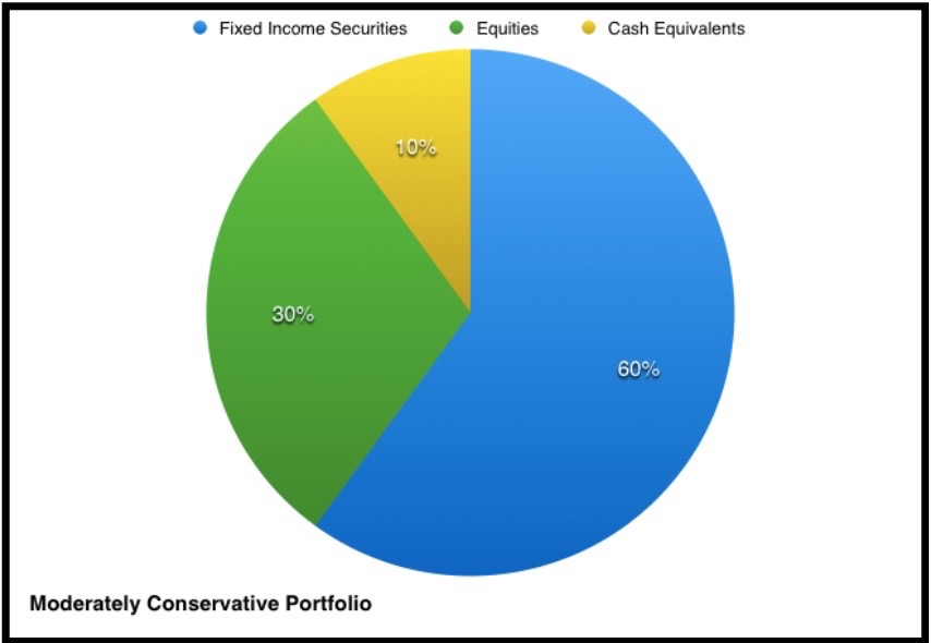 moderately conservative portfolio