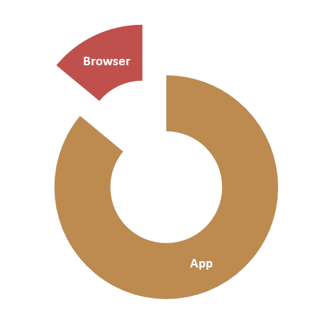 Browser and Apps