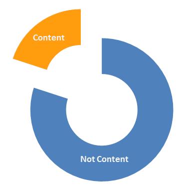 Content No Content
