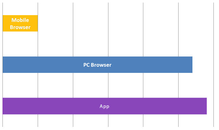 Mobile Browser, PC Browser and Apps