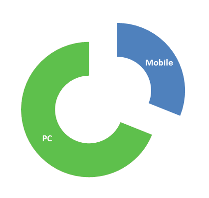 PC and Mobile