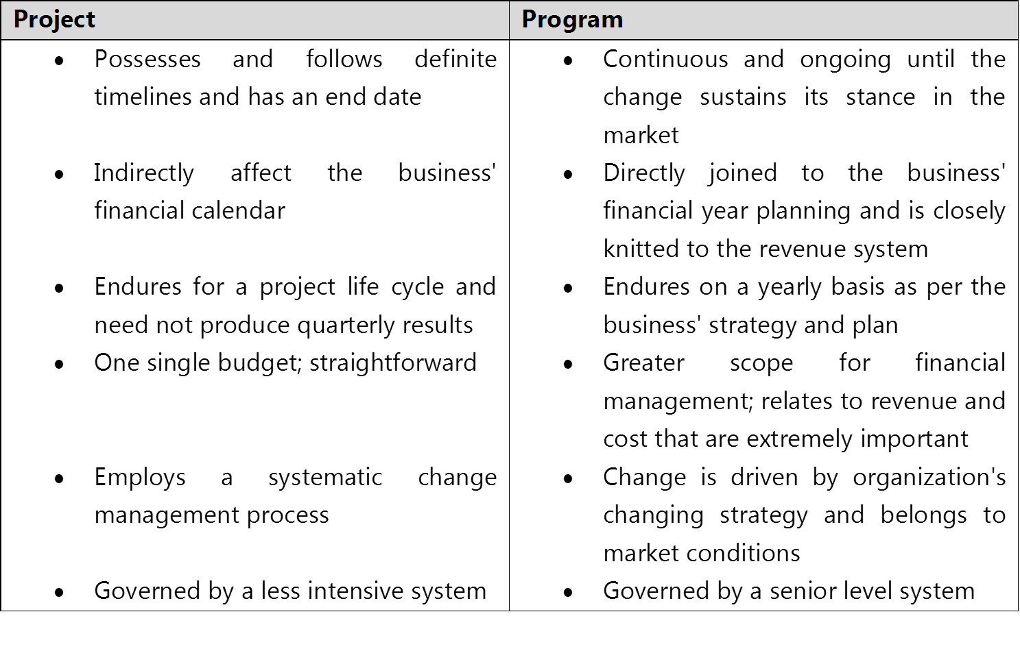 Who is the best program manager vs project manager now since you know what the difference between a project and a program is lets get to know of these roles that manage these systems in place to xflitez Gallery