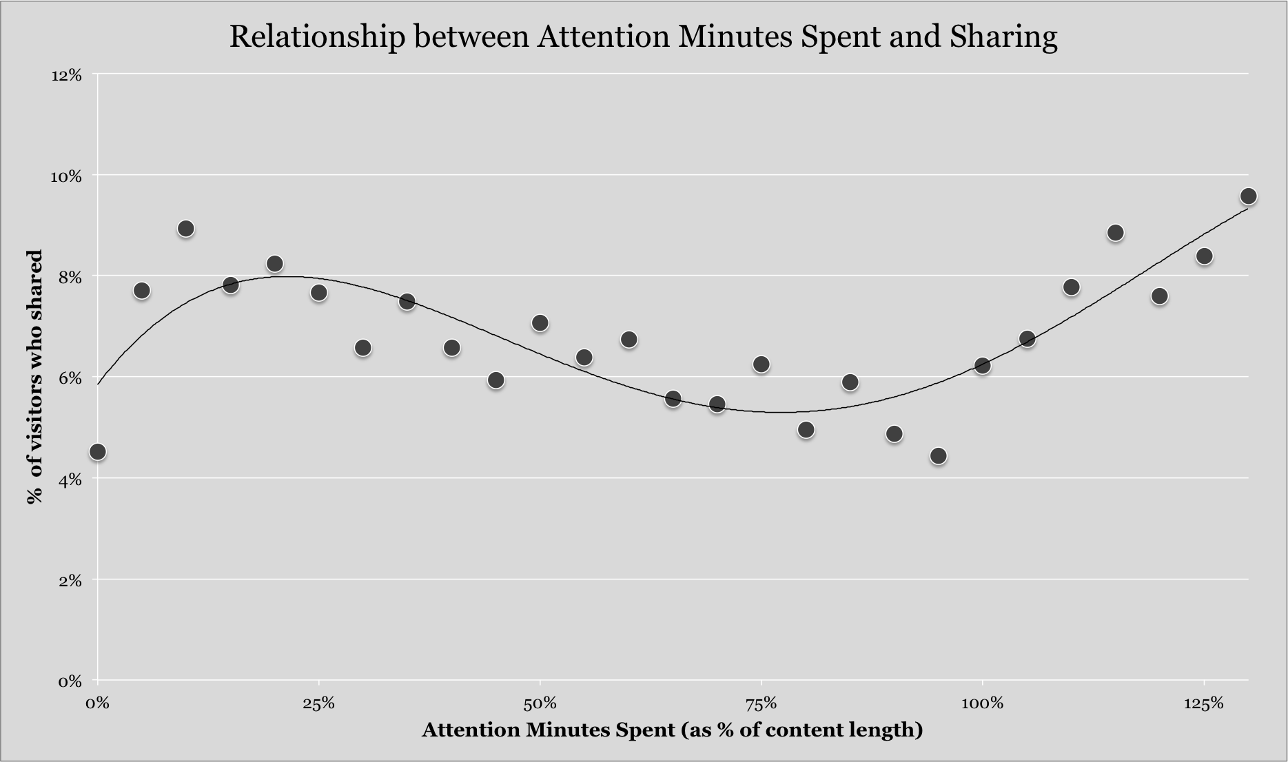 attention-minutes_vs_sharing