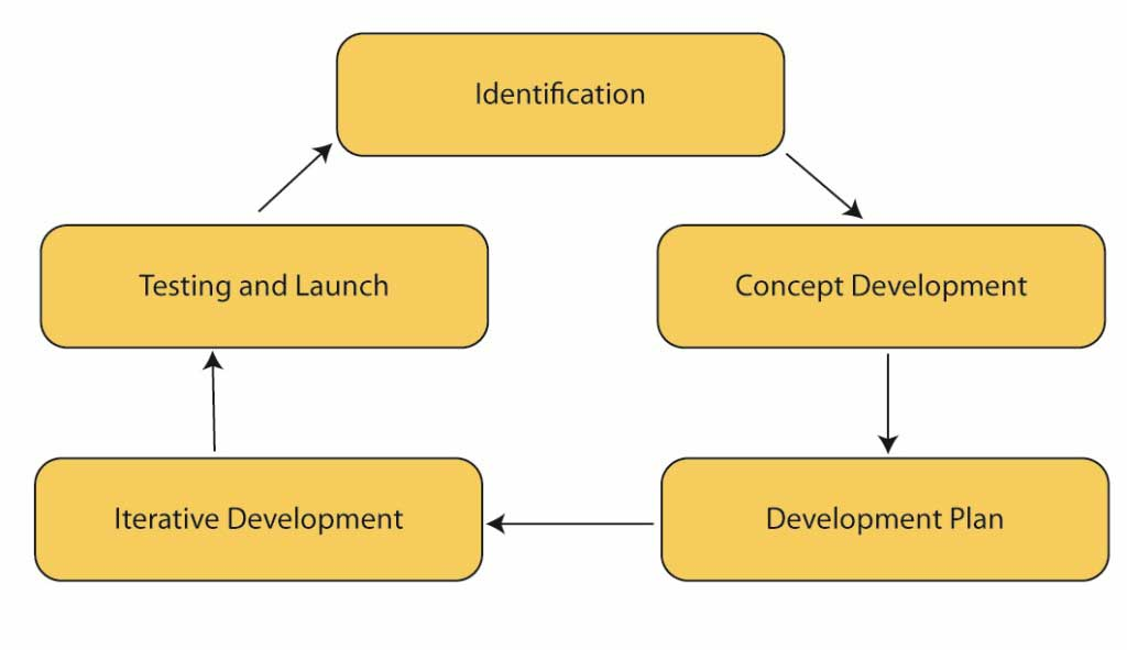 Product Development over Digital Platform