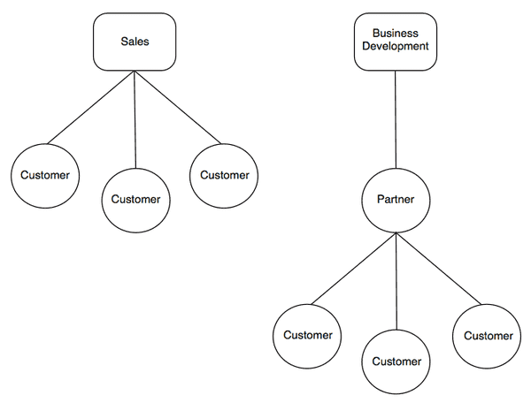 Business Development strategies diagram