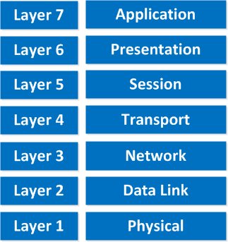 layers in networking
