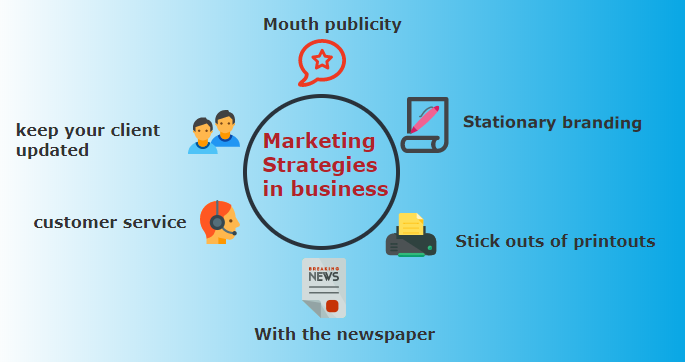 marketing strategies in business
