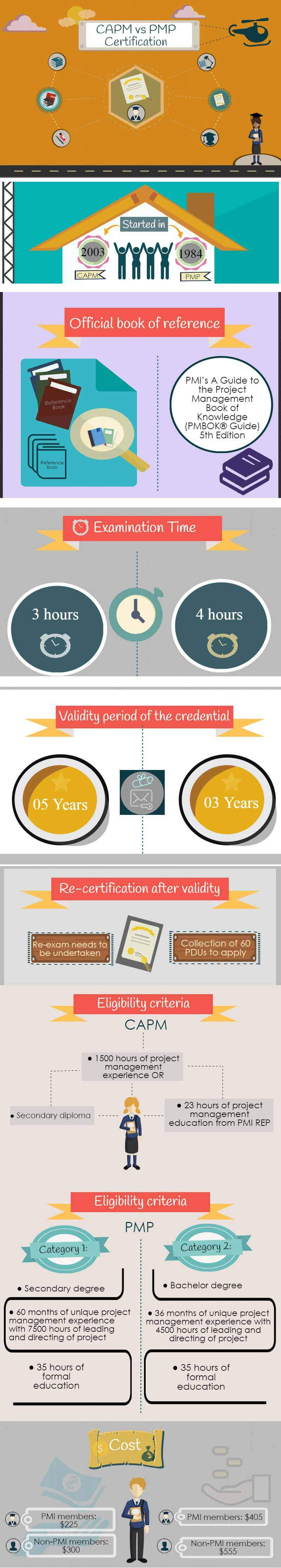 Learn more about capm vs pmp exams find the best one capm vs pmp certification infographics xflitez Image collections