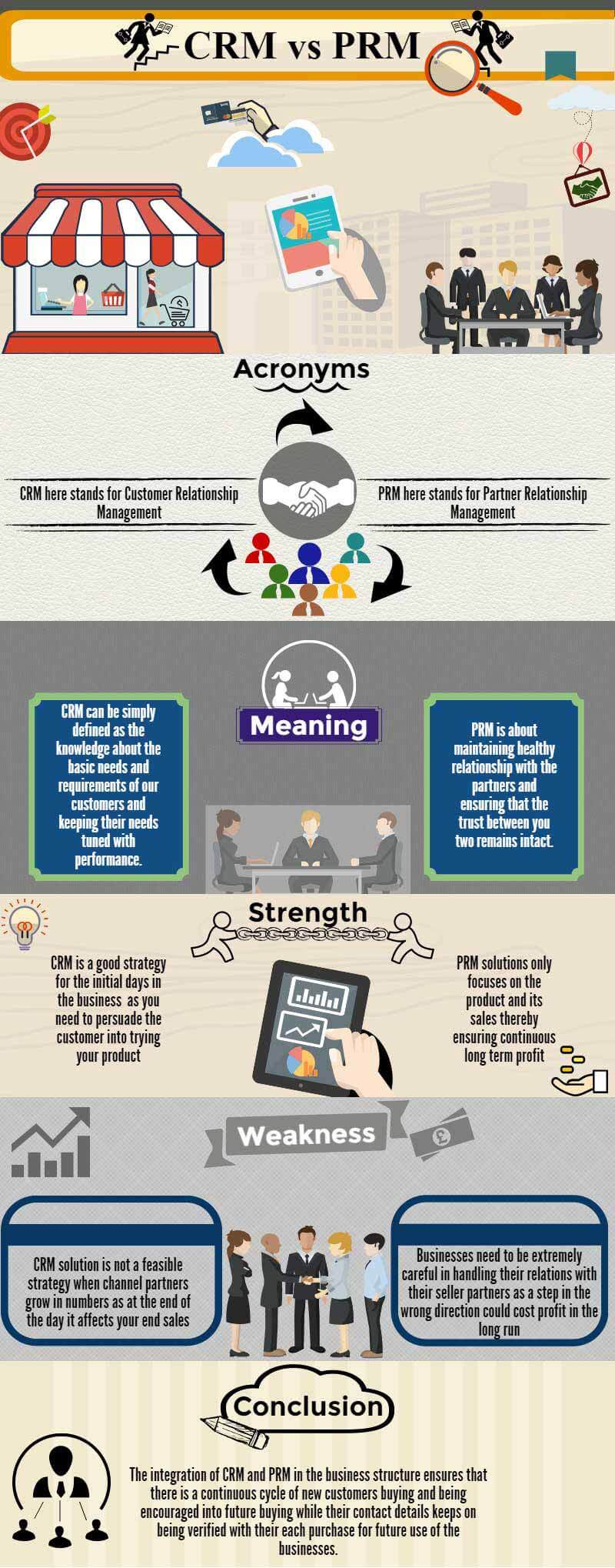 CRM vs PRM infographics