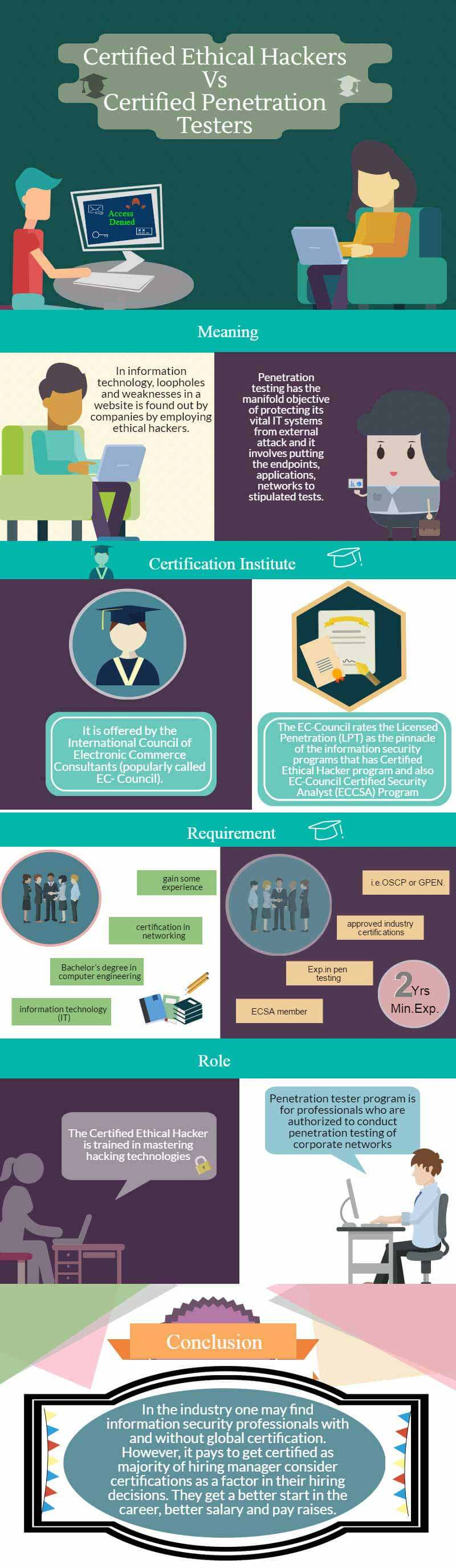 Certified Ethical Hacker vs Certified Penetration Testers infogrpahics