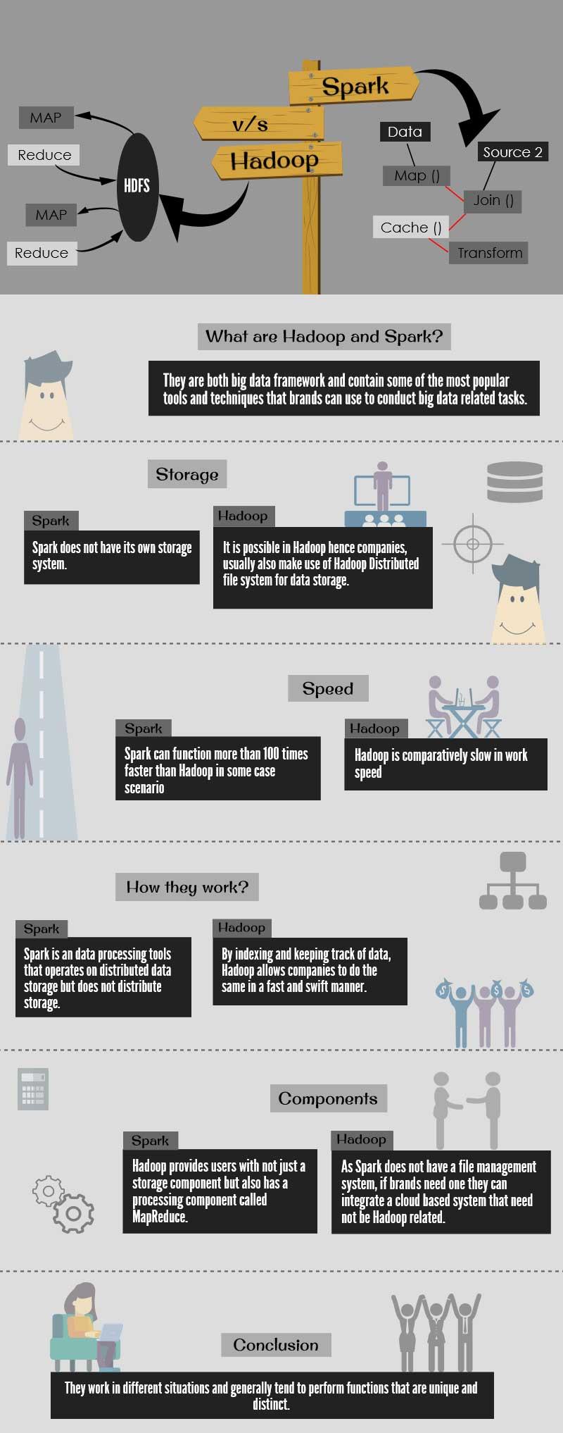 Hadoop vs Apache Spark infographics