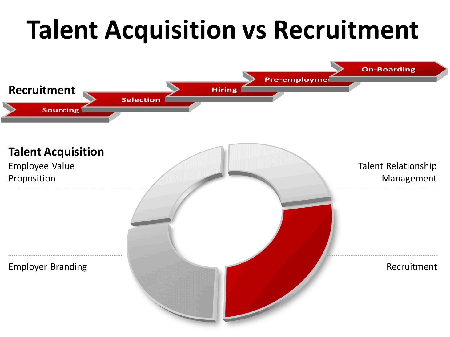 Talent Acquisition vs Recruitment