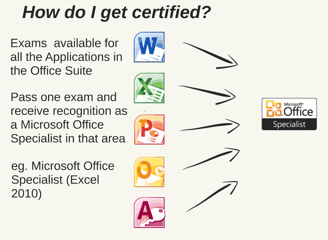 Most powerful benefits of microsoft project certification microsoft project certification xflitez Gallery