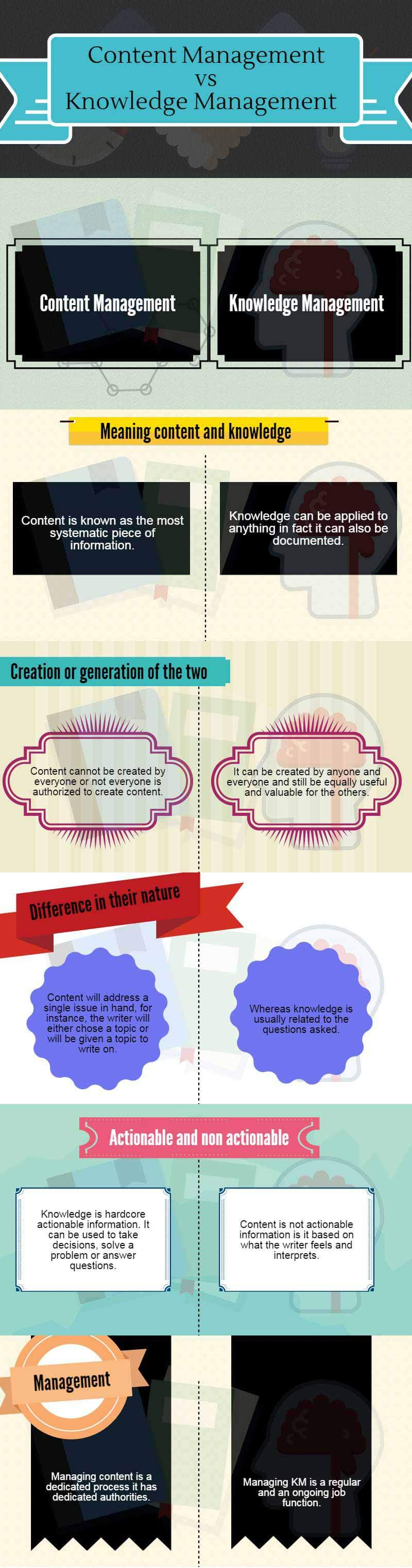 content management vs knowledge management infographics