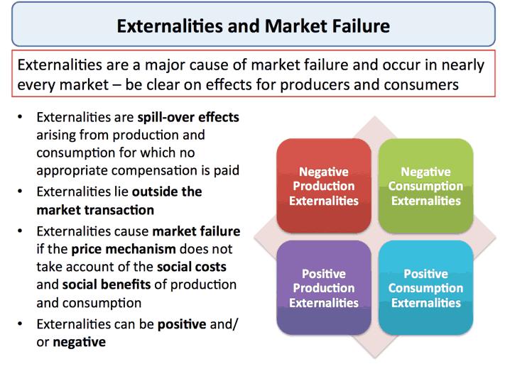 externalities market failure