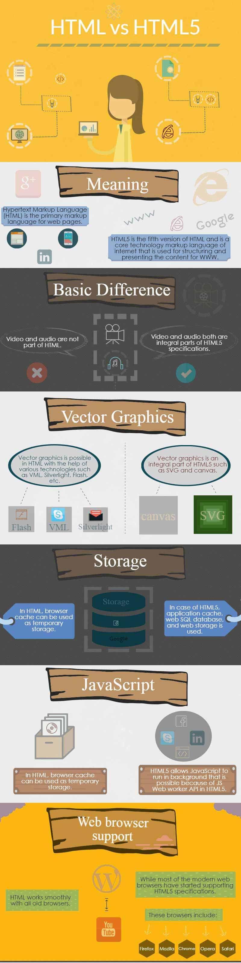html vs html5 infographics