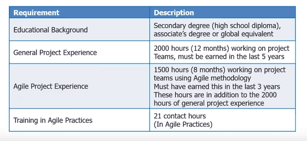 PMP vs Agile - Which Certification is Best ? (Infographics)