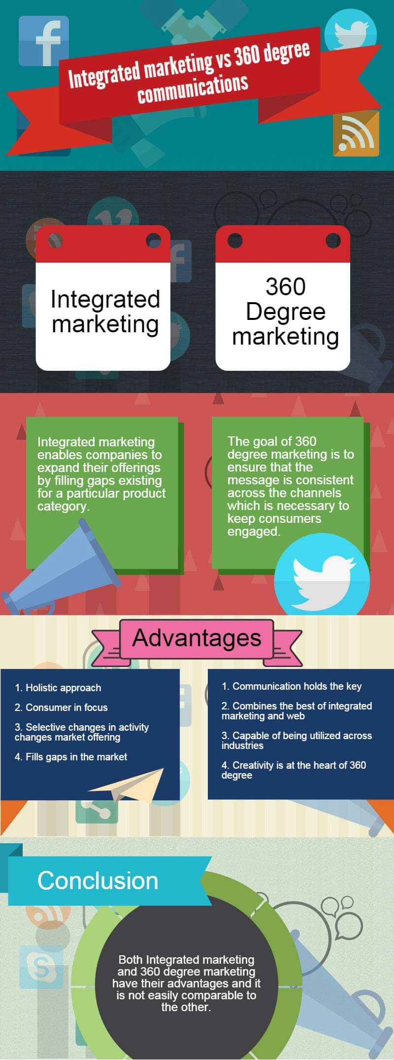 integrated marketing vs 360 degree communication infographics