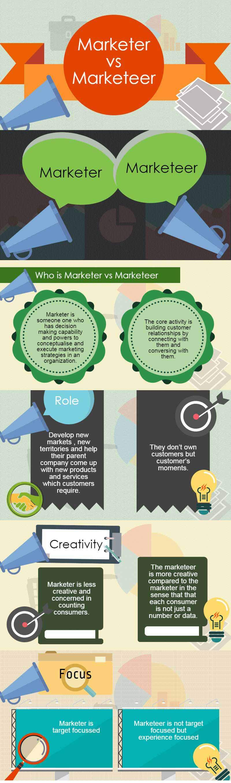 marketer vs marketeer infographics