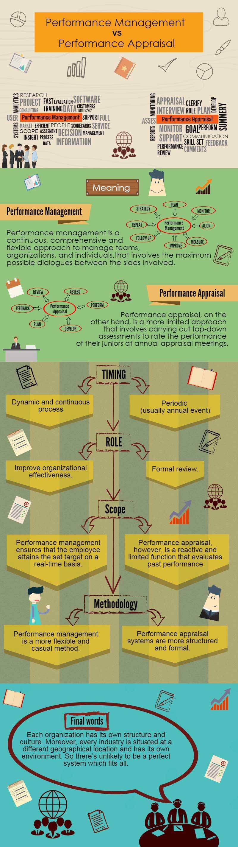 performance management vs performance appraisal infographics