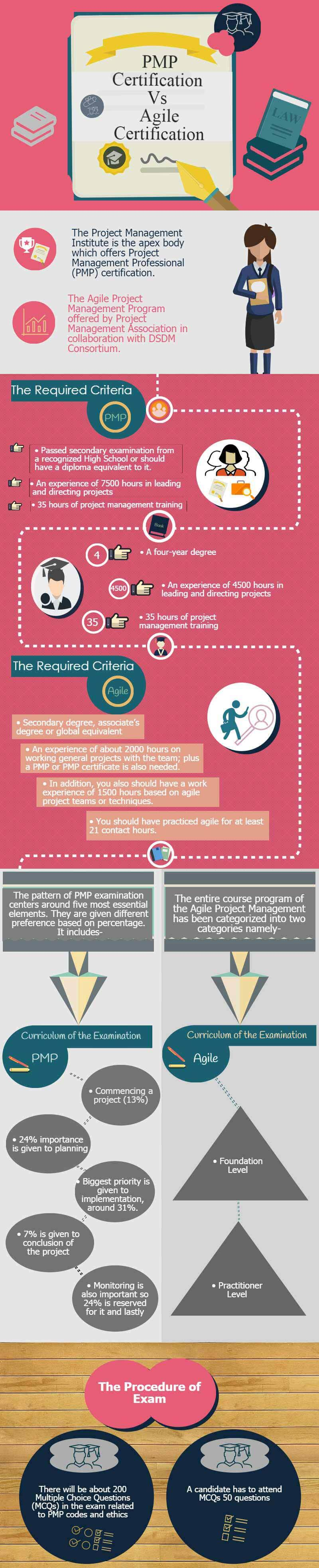 Pmp vs agile which certification is best infographics pmp vs agile certification xflitez Choice Image