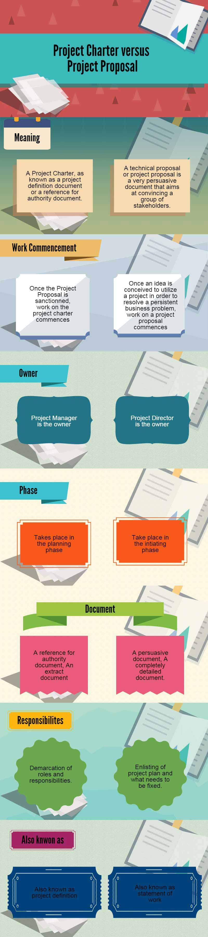 project charter vs project proposal infographics