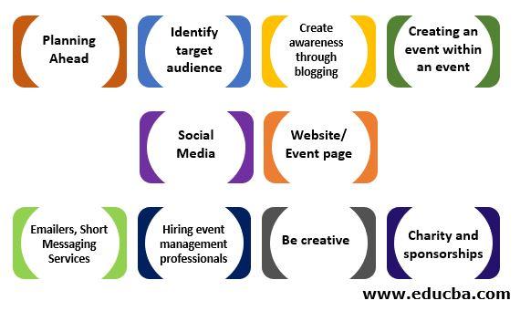 Event management strategies