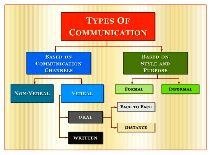 Types of Communication-Chart