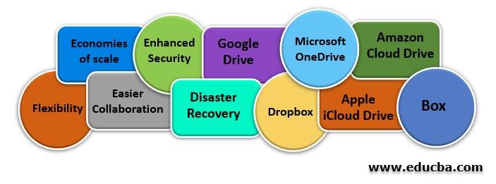 Cloud Data Storage Service