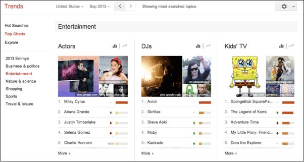 Trends Entertainment