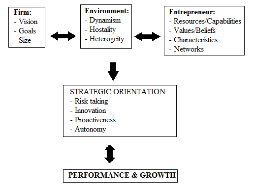 performance and growth