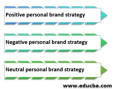 Effective Personal Brand strategy