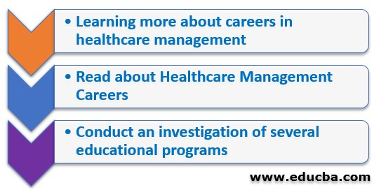 A Checklist for Pursuing Healthcare Management Careers