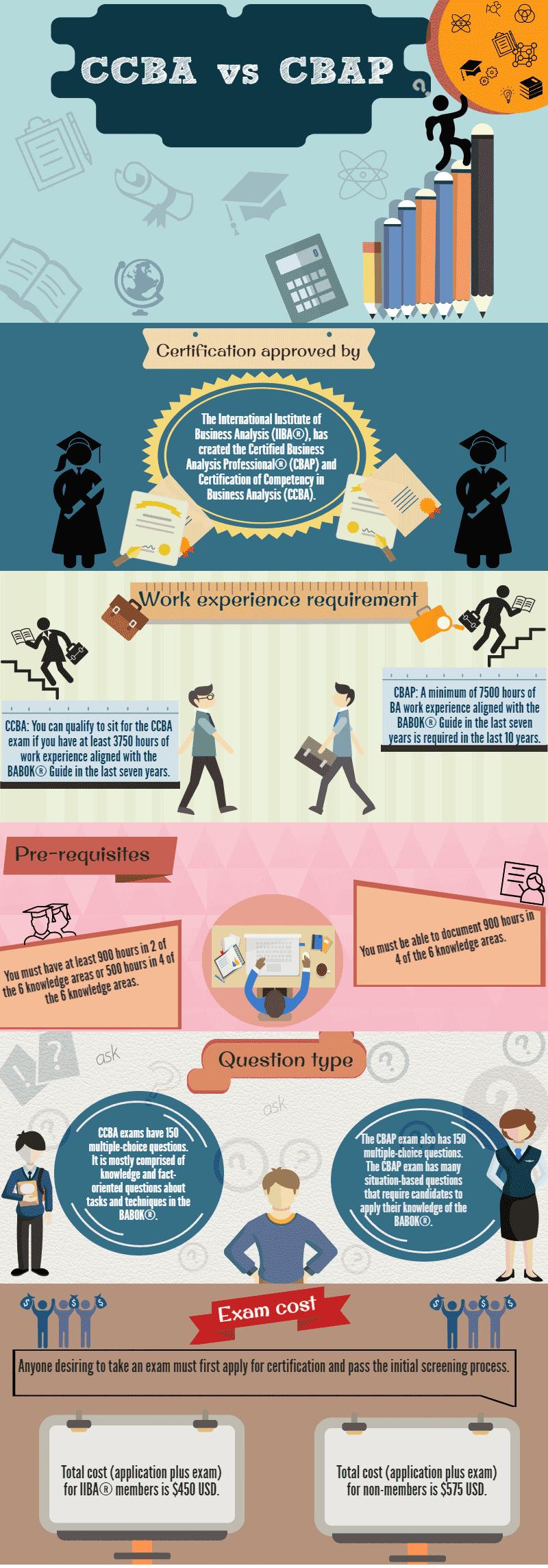 CCBA vs CBAP infographics
