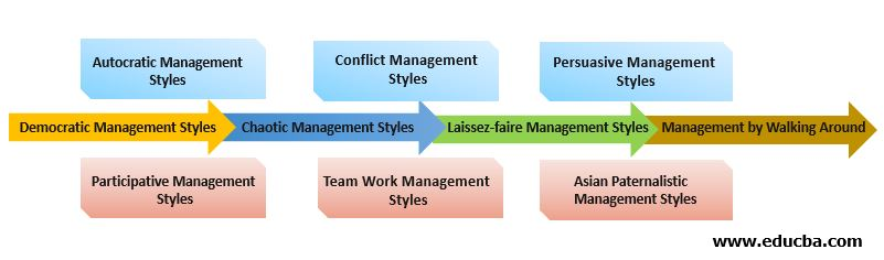Types ofManagement styles
