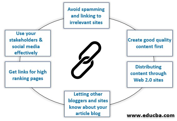 Link Building Strategies for Websites